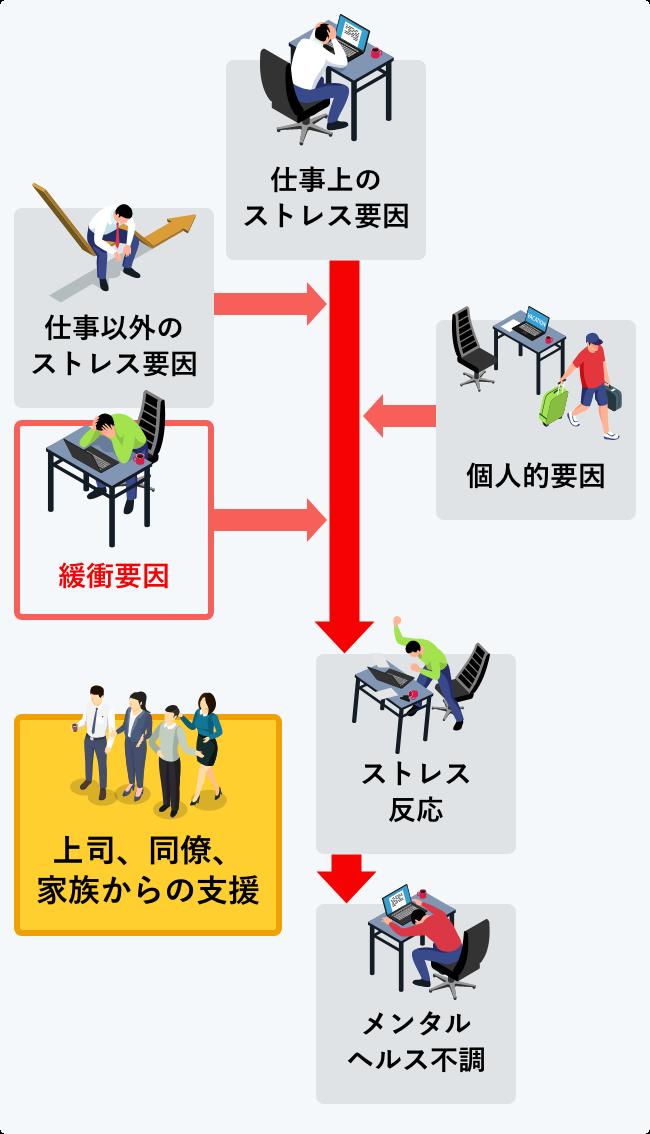 商業製ストレスモデルの図(縦)