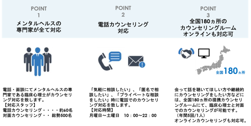 M support Dial