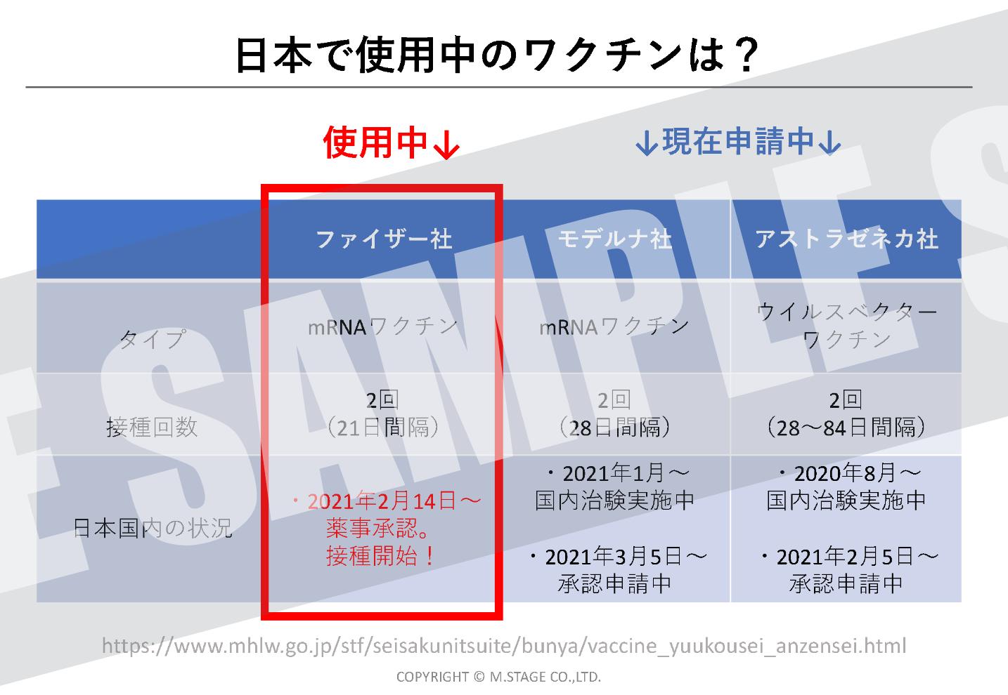 日本で使用中のワクチンは?